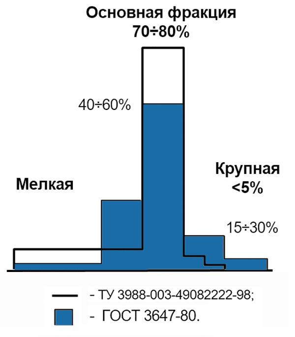Сравнительное распределение зерен по фракциям